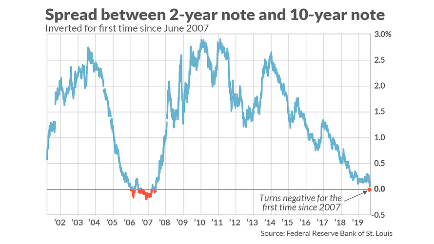 Inverted Yield Curve – Should You Worry About A Recession?